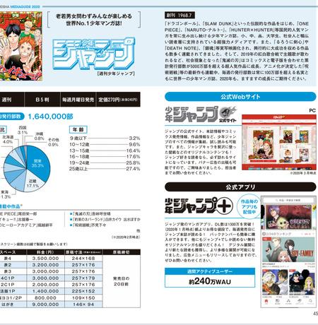 【悲報】少年ジャンプの発行部数、ついに150万部を割ってしまう