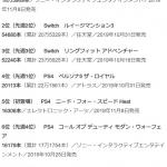 小島監督新作『デス・ストランディング』が初週18.6万本売り上げる!  まずまずのスタートとの事!