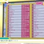 【高橋留美子】NHK大投票「るーみっくアニメ大投票の結果発表(作品キャラ歌等)」1位は納得のあの作品に