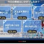 【悲報】アニメ「アズレン」、遂にニコ生アンケで30%台まで落ち込む…