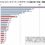 【悲報】東方Project、遂に冬コミのサークル数が減り始める…