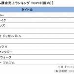 2019年最も遊ばれたソシャゲは『ポケモンGO』! 国内年間課金売上トップは『FGO』8位に『グラブル』