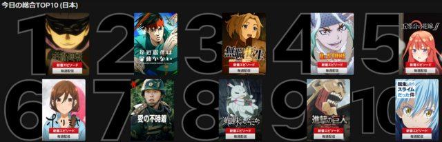 【悲報】Netflix、テレビアニメしか見られていない
