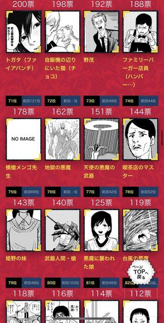 【速報】チェンソーマン第2回公式人気投票、結果発表!