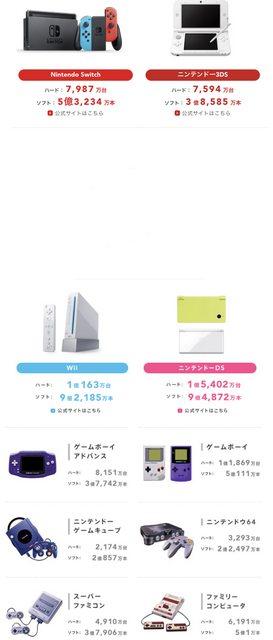 【朗報】任天堂Switch、5年目で異例の増産 2021年は3000万台、販売台数は1億1000万台へ