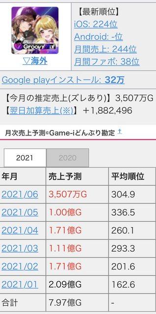 【覇権アプリ】二ノ国:Cross Worlds、リリース初日にセルラン19位