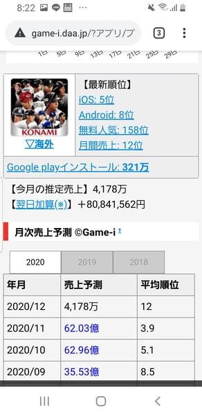【朗報】KONAMIさん、ここ数年ゲームが爆売れ!これ全盛期迎えただろw
