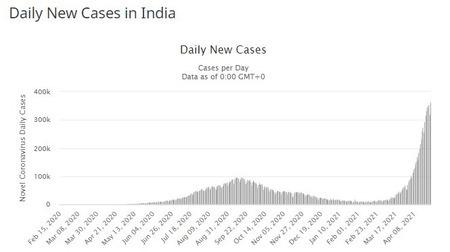 【悲報】インド、コロナの影響で「ボンバーマン」の世界みたいになる…