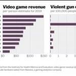 【衝撃】全米ライフル協会「ゲームが銃犯罪の原因!」アメリカ「じゃあ調べてみるわ」←結果w