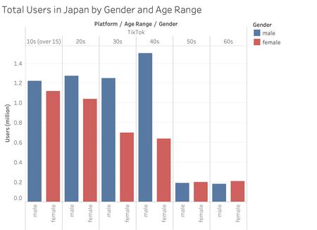 【画像】TikTokとインスタユーザー、何故か「40代男性」が1番多いw