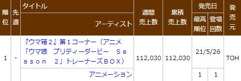 ウマ娘さん、アニメの方でも大人気!円盤の初動売上堂々の1位にw