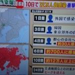 【新型コロナ】名古屋4人に続き北海道で8人感染確認、日本は838人で中国に次いで2位!20代の女性は重体・・・・ガチで日本終わる