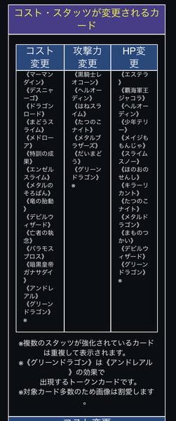 【悲報】ドラクエライバルズ、バランス崩壊しすぎて45枚もカード調整をしてしまう