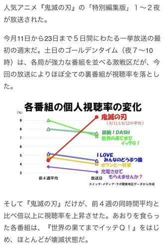 【朗報】鬼滅さん、『再再放送』なのに視聴率が獲れるガチの国民的アニメになるwwww
