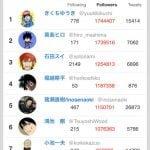 【悲報】きくちゆうき、漫画家Twitterフォロワー数が1位から2位へ陥落…