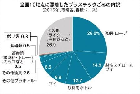 【悲報】日本国民、ついにレジ袋有料化にブチギレ!現場からは早くも「失敗だった」との声が…