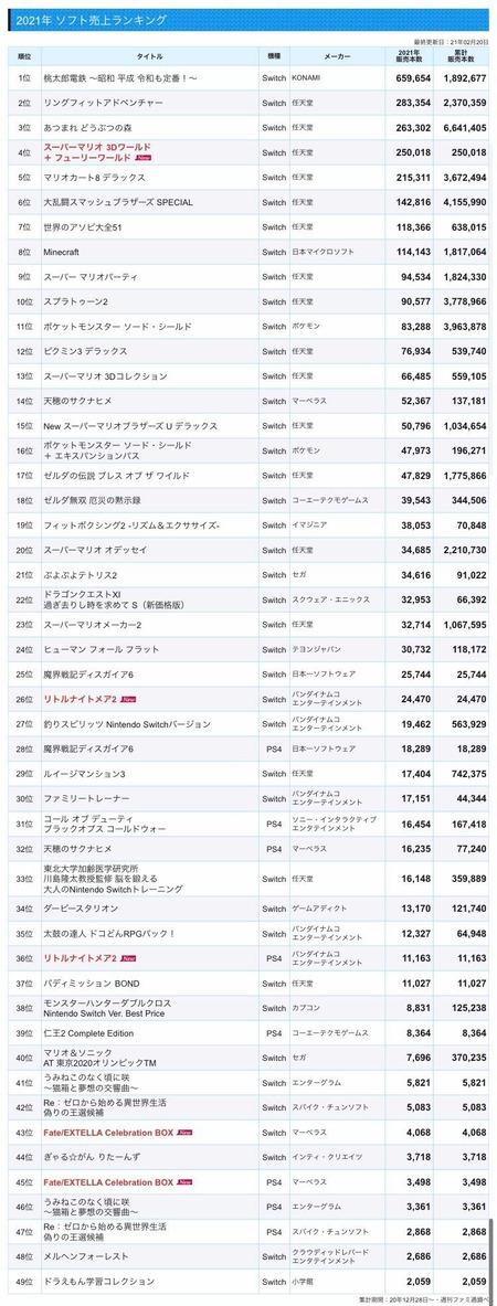 【悲報】プレステ、日本市場から消滅しかけている模様…