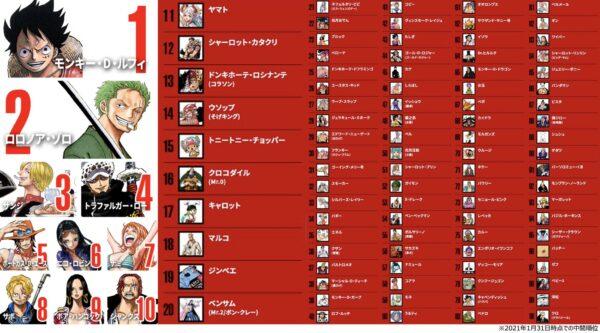 ワンピース世界人気投票中間順位が発表 フーシャ村のジジイが何故か上位にランクイン